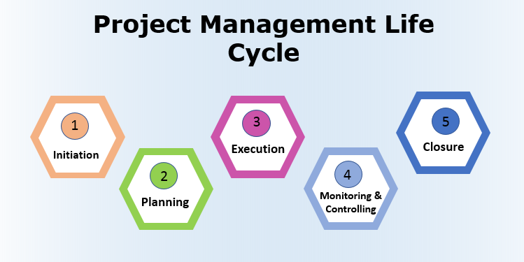 5 phases of Project Management Life Cycle